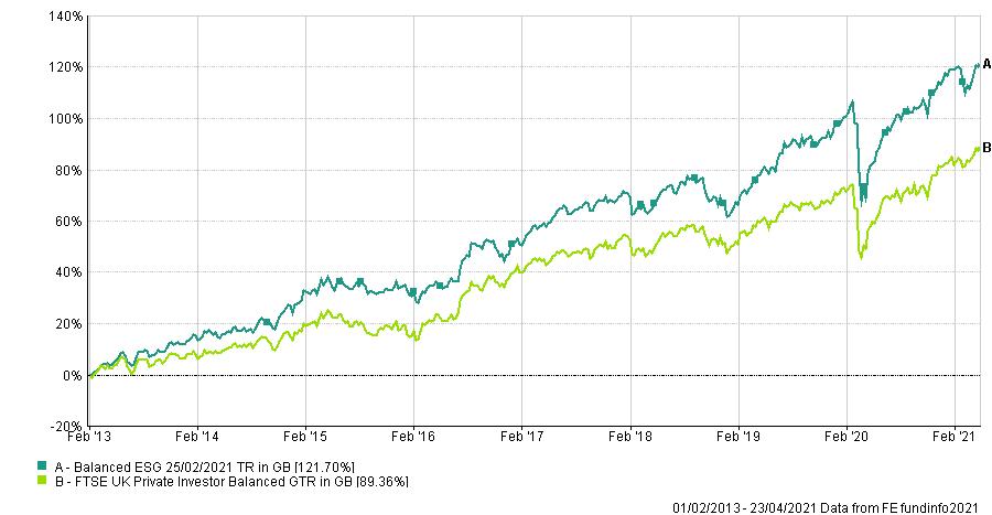Balanced ESG